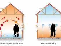 Vloerverwarming en COPD, CARA en astmapatiënten